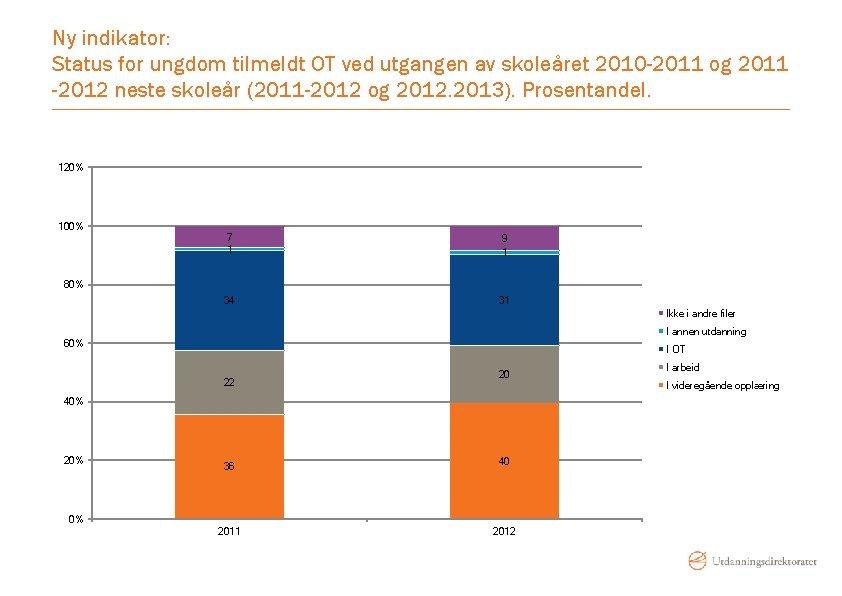 Ny indikator: Status for ungdom tilmeldt OT ved utgangen av skoleåret 2010 -2011 og