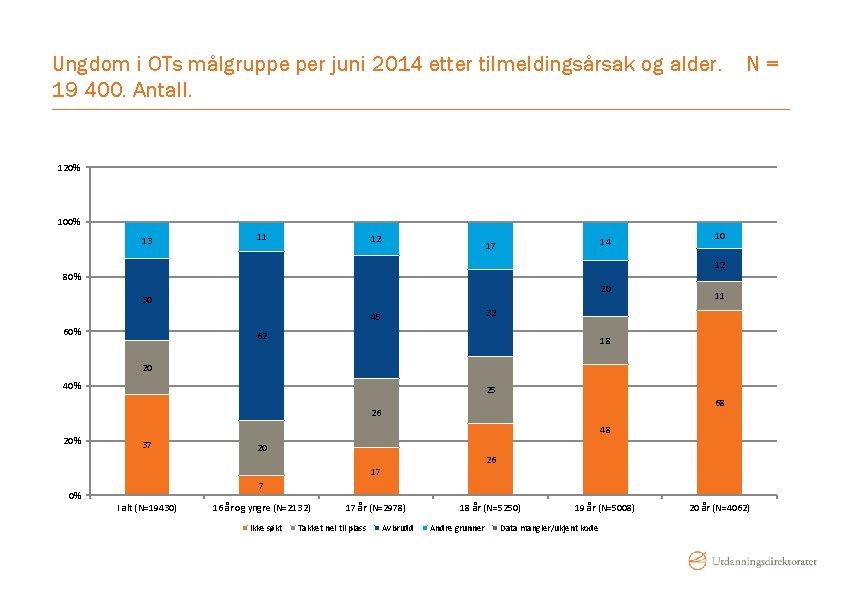 Ungdom i OTs målgruppe per juni 2014 etter tilmeldingsårsak og alder. 19 400. Antall.