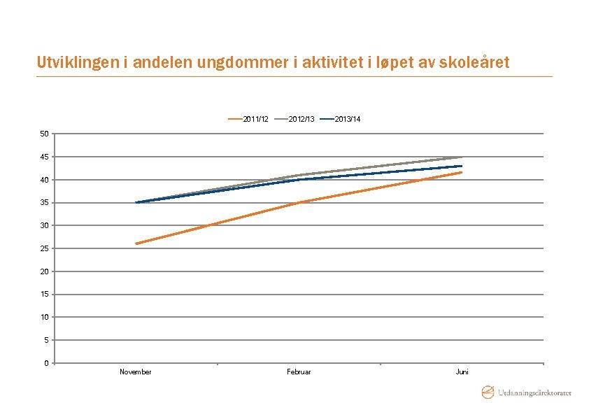 Utviklingen i andelen ungdommer i aktivitet i løpet av skoleåret 2011/12 2012/13 2013/14 50