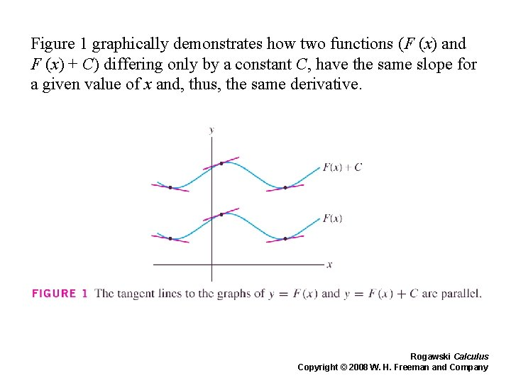 Figure 1 graphically demonstrates how two functions (F (x) and F (x) + C)