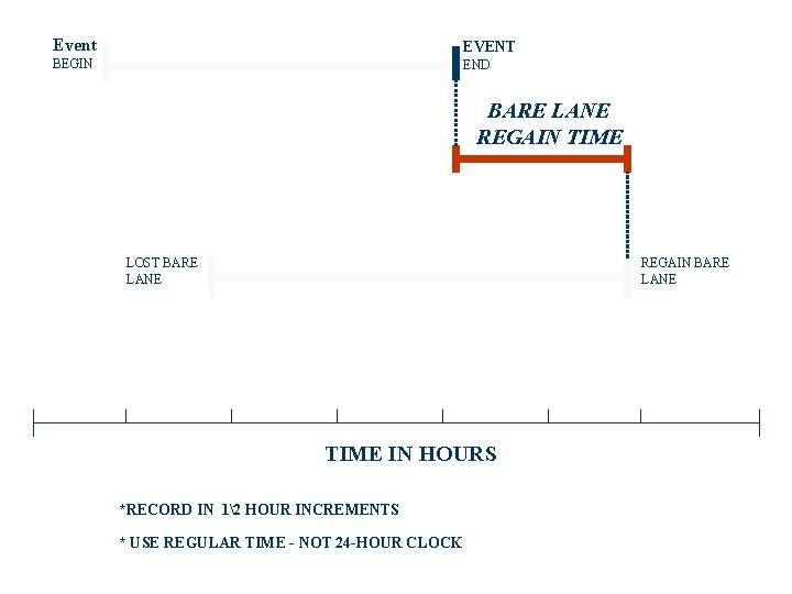 Event EVENT BEGIN END BARE LANE REGAIN TIME LOST BARE LANE REGAIN BARE LANE