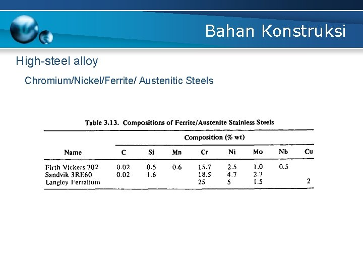Bahan Konstruksi High-steel alloy Chromium/Nickel/Ferrite/ Austenitic Steels