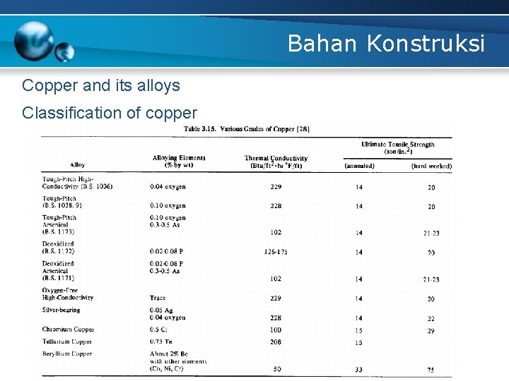 Bahan Konstruksi Copper and its alloys Classification of copper