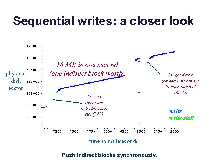 Sequential writes: a closer look physical disk sector 16 MB in one second (one