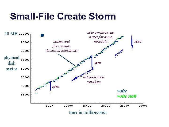 Small-File Create Storm 50 MB inodes and file contents (localized allocation) physical disk sector