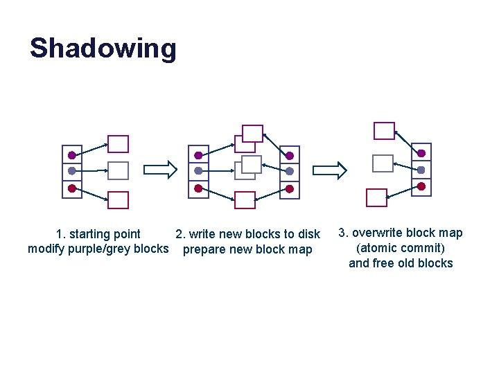 Shadowing 1. starting point 2. write new blocks to disk modify purple/grey blocks prepare