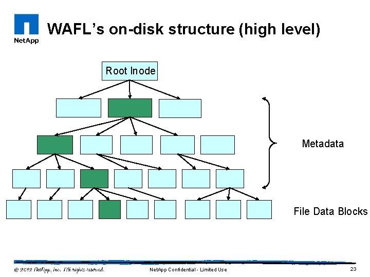 WAFL's on-disk structure (high level) Root Inode Metadata File Data Blocks Net. App Confidential