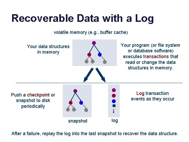 Recoverable Data with a Log volatile memory (e. g. , buffer cache) Your program