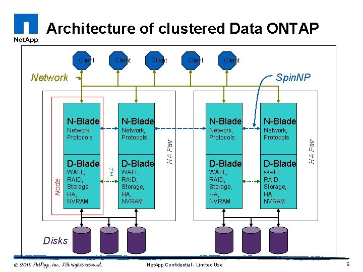 Architecture of clustered Data ONTAP Client Node Network Spin. NP N-Blade Network, Protocols D-Blade