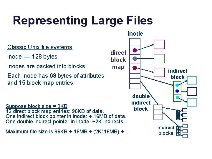 Representing Large Files inode Classic Unix file systems inode == 128 bytes inodes are