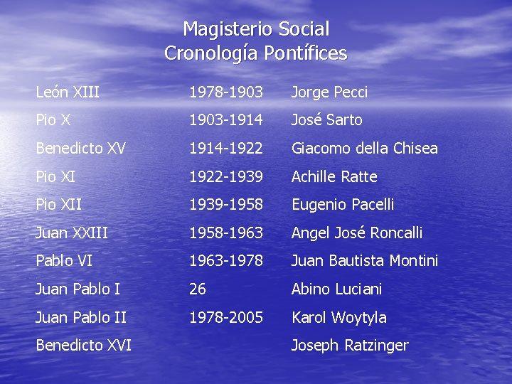 Magisterio Social Cronología Pontífices León XIII 1978 -1903 Jorge Pecci Pio X 1903 -1914