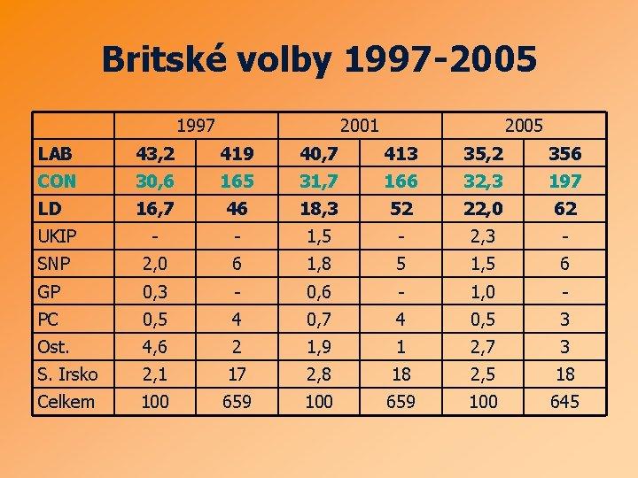 Britské volby 1997 -2005 1997 2001 2005 LAB 43, 2 419 40, 7 413