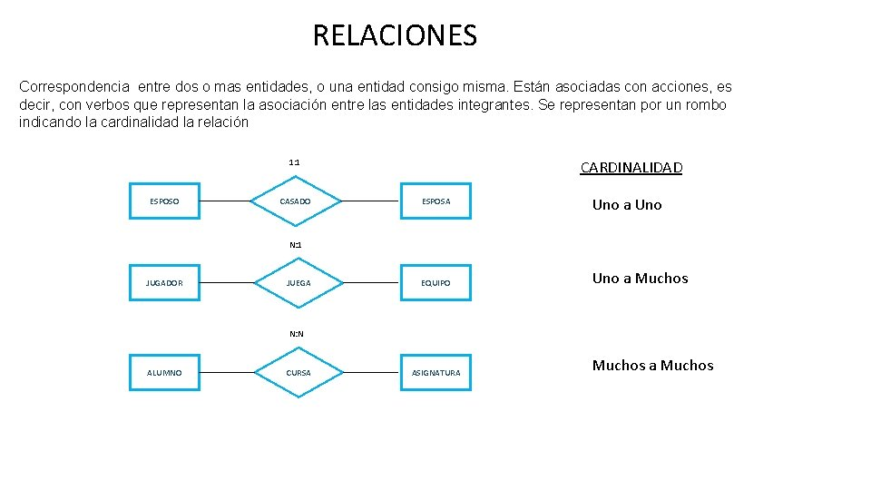 RELACIONES Correspondencia entre dos o mas entidades, o una entidad consigo misma. Están asociadas