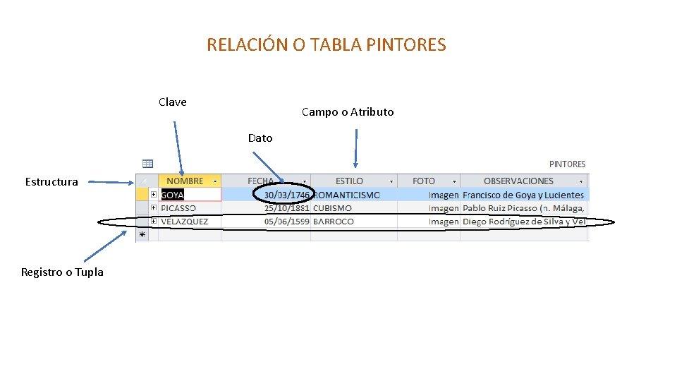 RELACIÓN O TABLA PINTORES Clave Campo o Atributo Dato Estructura Registro o Tupla