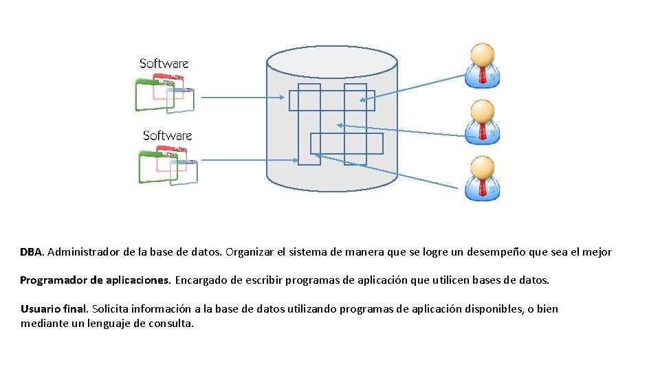 DBA. Administrador de la base de datos. Organizar el sistema de manera que se