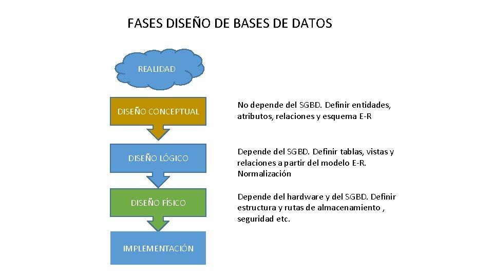 FASES DISEÑO DE BASES DE DATOS REALIDAD DISEÑO CONCEPTUAL No depende del SGBD. Definir