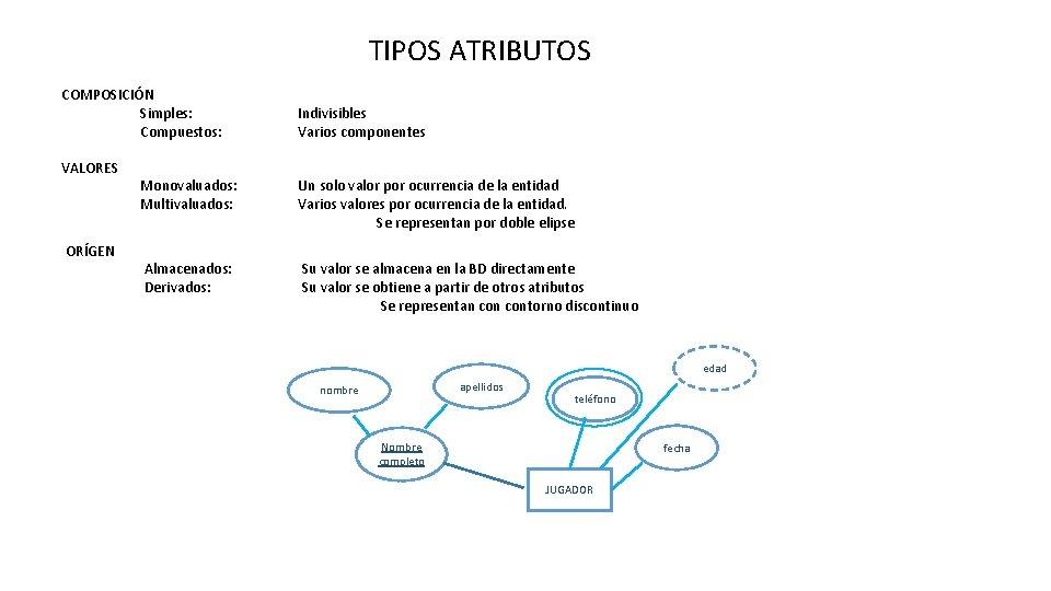TIPOS ATRIBUTOS COMPOSICIÓN Simples: Compuestos: VALORES ORÍGEN Indivisibles Varios componentes Monovaluados: Multivaluados: Un solo