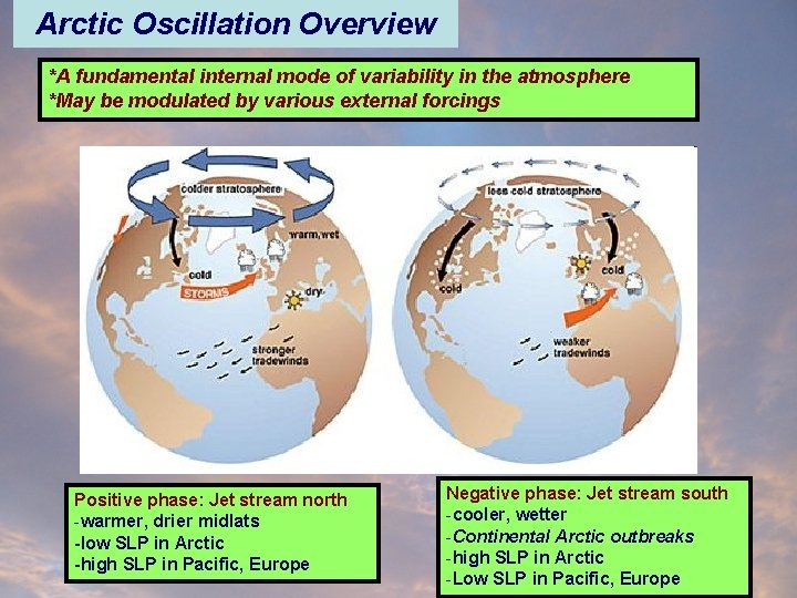 Arctic Oscillation Overview *A fundamental internal mode of variability in the atmosphere *May be
