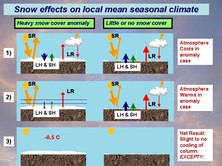Snow effects on local mean seasonal climate Heavy snow cover anomaly SR Little or