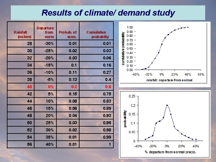 Results of climate/ demand study Rainfall (inches) Departure from norm Probab. of scen. 28