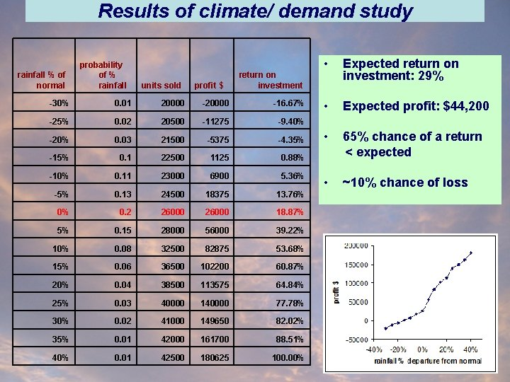 Results of climate/ demand study rainfall % of normal probability of % rainfall units