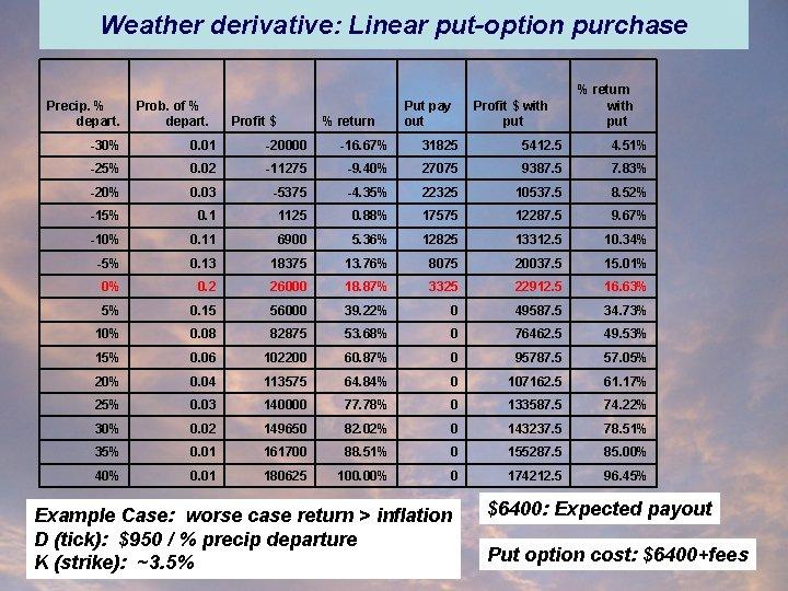 Weather derivative: Linear put-option purchase Precip. % depart. Prob. of % depart. Profit $