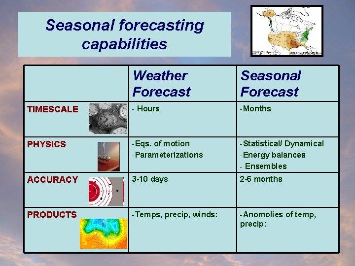 Seasonal forecasting capabilities Weather Forecast Seasonal Forecast TIMESCALE - Hours -Months PHYSICS -Eqs. of