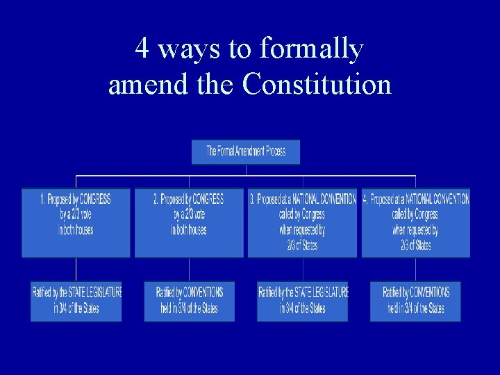 4 ways to formally amend the Constitution