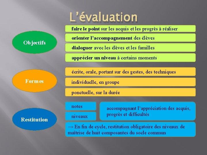L'évaluation faire le point sur les acquis et les progrès à réaliser Objectifs orienter