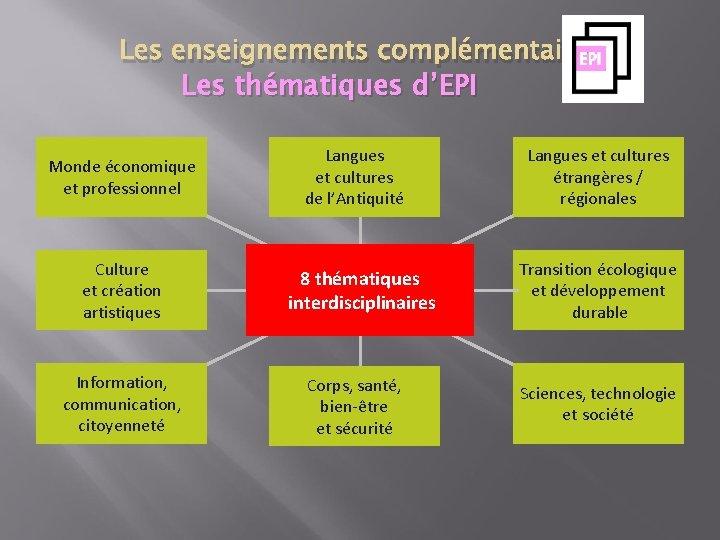 Les enseignements complémentaires Les thématiques d'EPI Monde économique et professionnel Culture et création artistiques