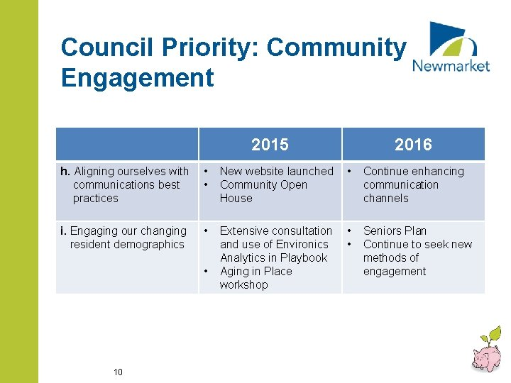 Council Priority: Community Engagement 2015 2016 h. Aligning ourselves with communications best practices •