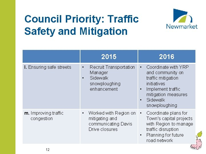 Council Priority: Traffic Safety and Mitigation 2015 l. Ensuring safe streets • • Recruit