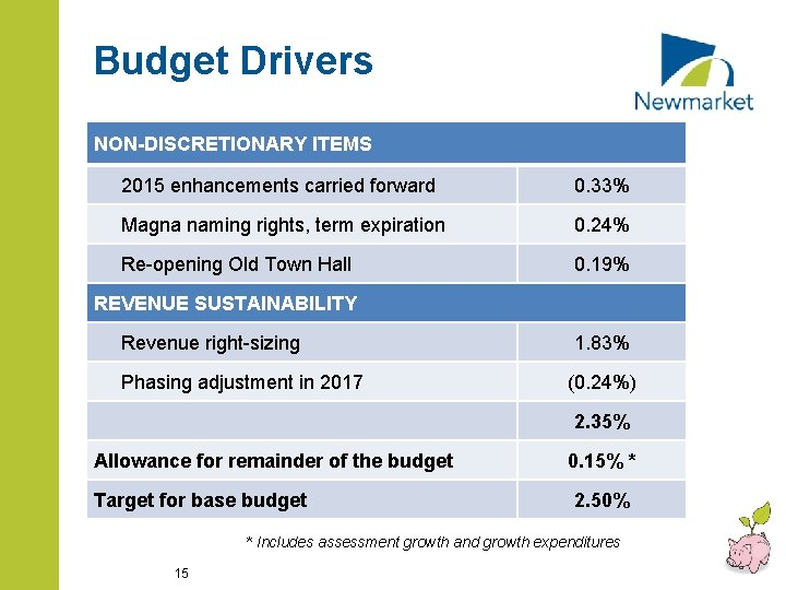 Budget Drivers NON-DISCRETIONARY ITEMS 2015 enhancements carried forward 0. 33% Magna naming rights, term