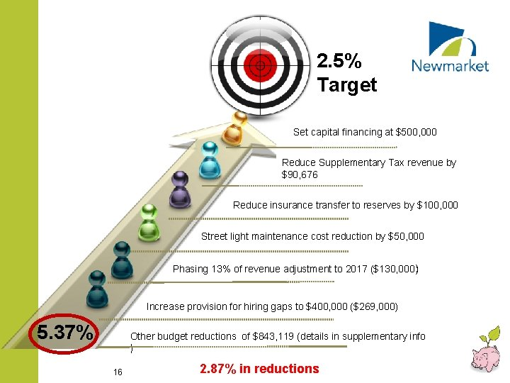 2. 5% Target Set capital financing at $500, 000 Reduce Supplementary Tax revenue by
