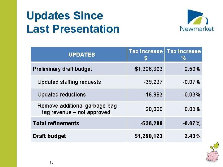 Updates Since Last Presentation UPDATES Preliminary draft budget Tax increase $ % $1, 326,