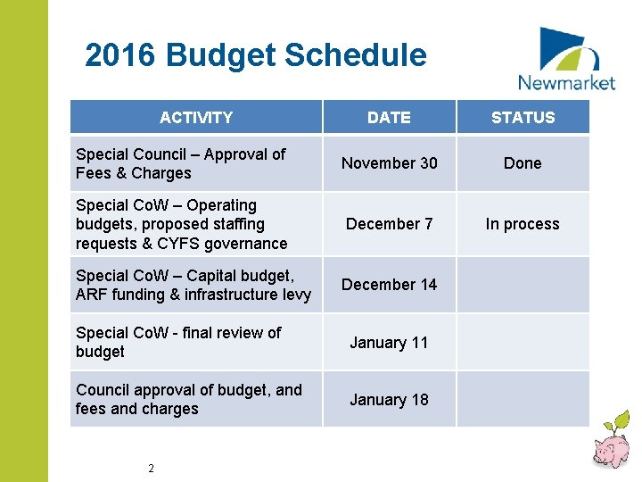 2016 Budget Schedule ACTIVITY DATE STATUS Special Council – Approval of Fees & Charges