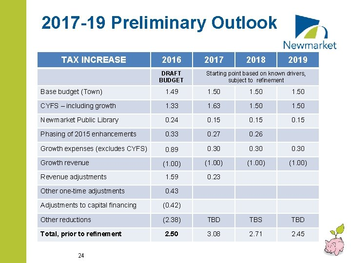 2017 -19 Preliminary Outlook TAX INCREASE 2016 DRAFT BUDGET 2017 2018 2019 Starting point