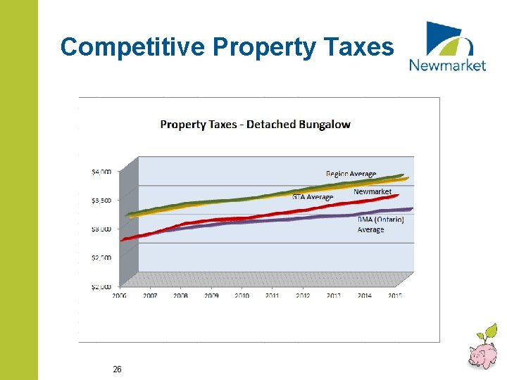 Competitive Property Taxes 26