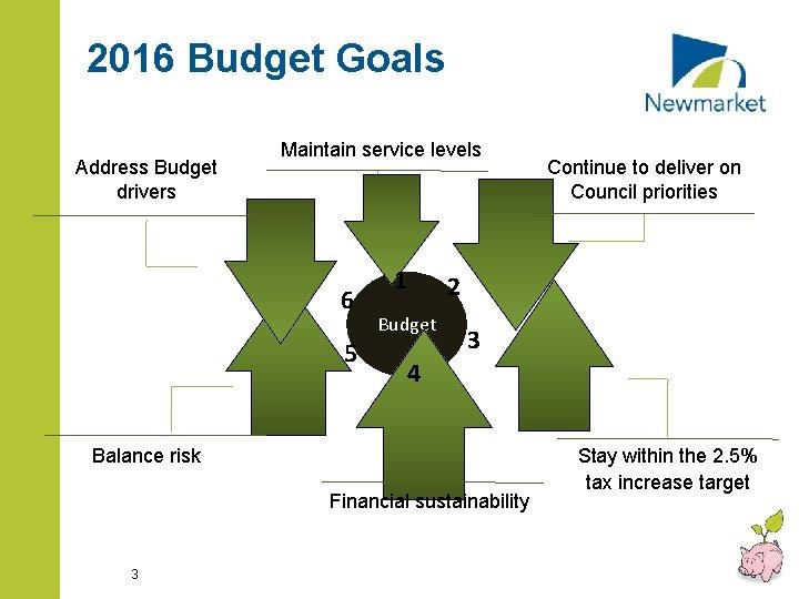 2016 Budget Goals Address Budget drivers Maintain service levels 6 5 1 Budget 2