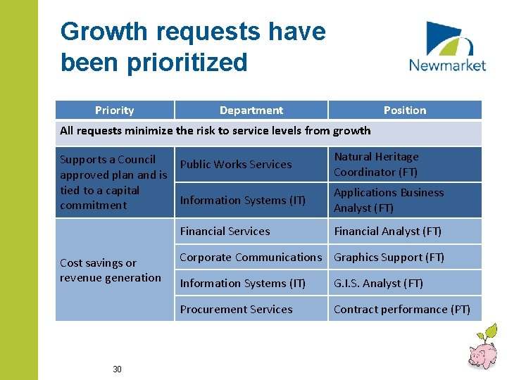 Growth requests have been prioritized Priority Department Position All requests minimize the risk to