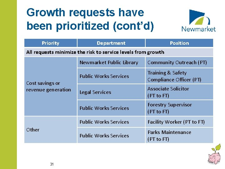 Growth requests have been prioritized (cont'd) Priority Department Position All requests minimize the risk