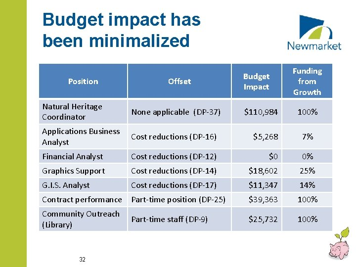 Budget impact has been minimalized Position Offset Budget Impact Funding from Growth Natural Heritage