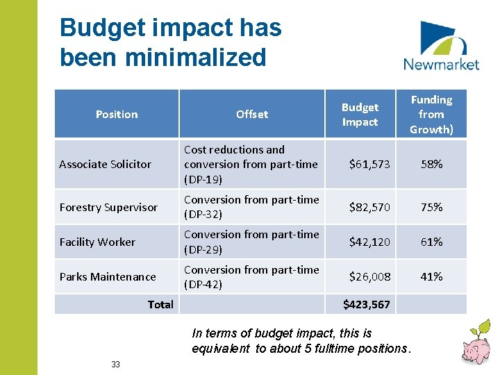 Budget impact has been minimalized Position Offset Budget Impact Funding from Growth) Associate Solicitor
