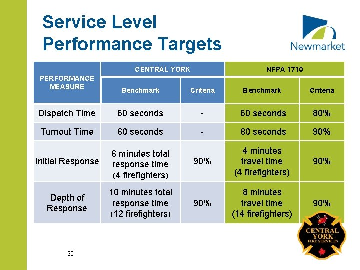 Service Level Performance Targets CENTRAL YORK PERFORMANCE MEASURE NFPA 1710 Benchmark Criteria Dispatch Time