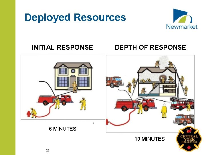 Deployed Resources INITIAL RESPONSE DEPTH OF RESPONSE 6 MINUTES 10 MINUTES 36