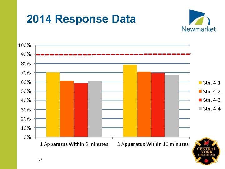 2014 Response Data 100% 90% 80% 70% 60% Stn. 4 -1 50% Stn. 4