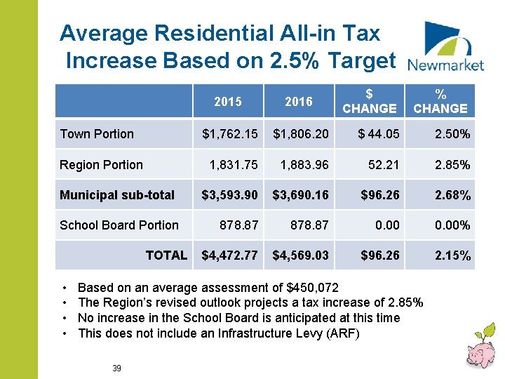 Average Residential All-in Tax Increase Based on 2. 5% Target Town Portion Region Portion