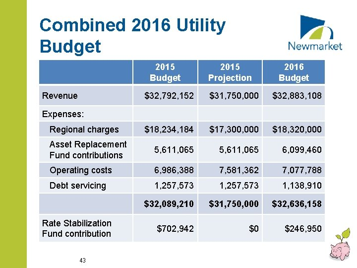 Combined 2016 Utility Budget 2015 Budget Revenue 2015 Projection 2016 Budget $32, 792, 152