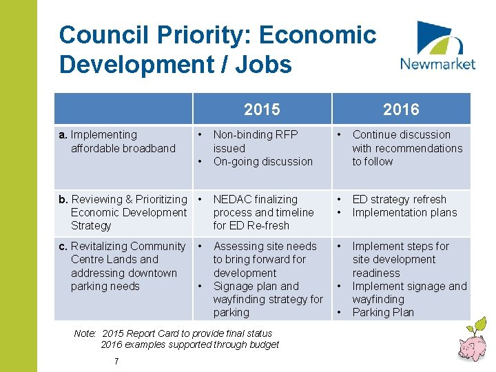 Council Priority: Economic Development / Jobs 2015 • • Non-binding RFP issued On-going discussion