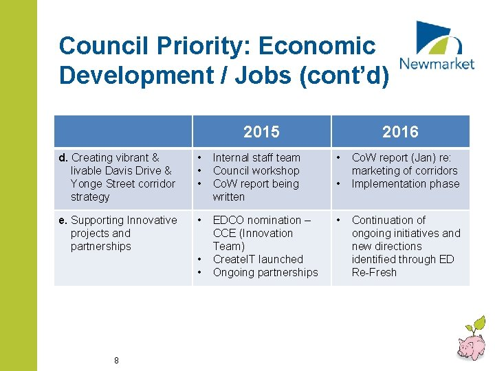 Council Priority: Economic Development / Jobs (cont'd) 2015 2016 d. Creating vibrant & livable